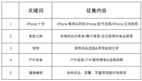 热征第10期:捉住那个iPhone 8!#iPhone10年#食欲之秋#户外装备#宠物#健康睡眠#